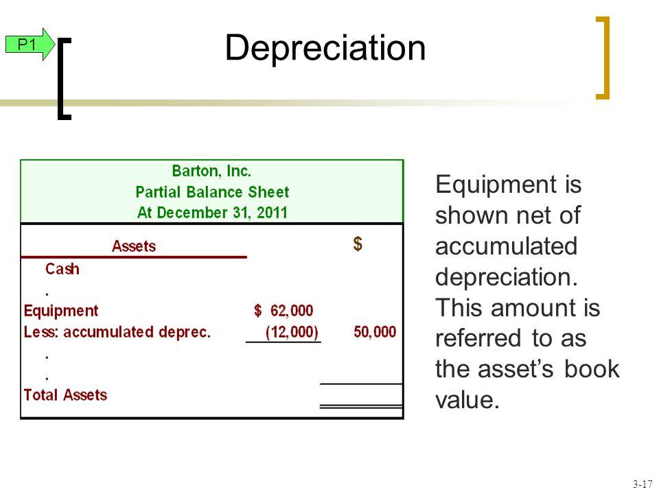 Depreciation Equipment is shown net of accumulated depreciation.