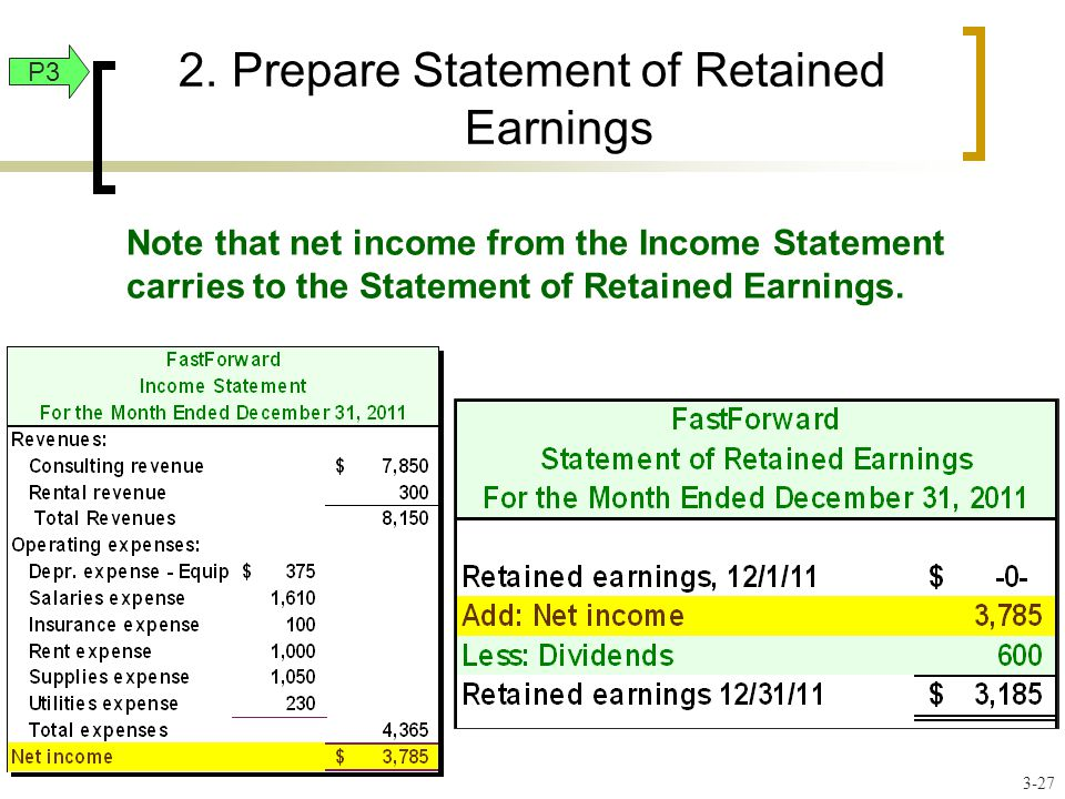 2.Prepare Statement of Retained Earnings Note that net income from the Income Statement carries to the Statement of Retained Earnings.