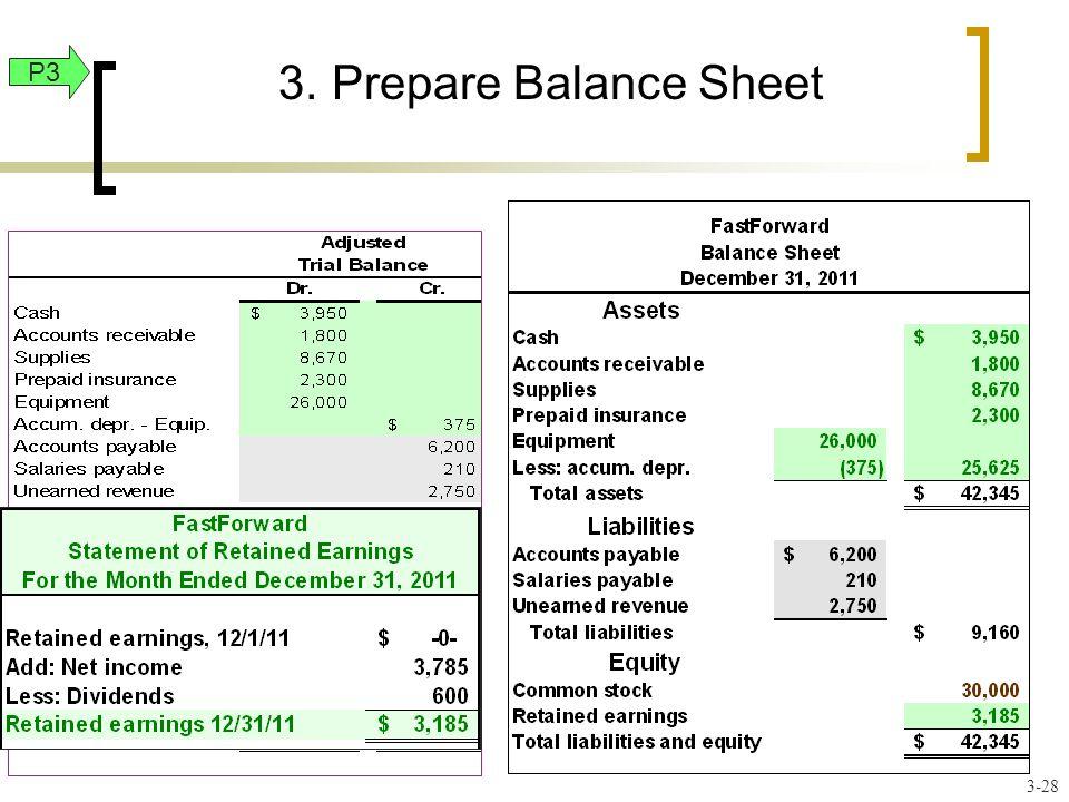 3.Prepare Balance Sheet P3 3-28