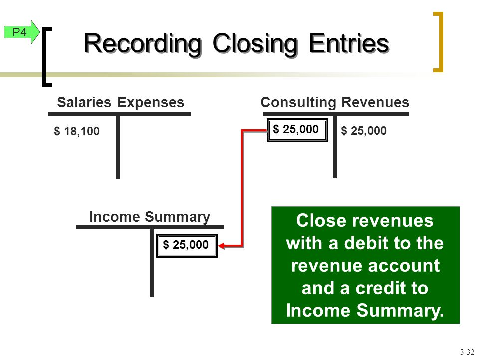 $ 25,000 Close revenues with a debit to the revenue account and a credit to Income Summary.