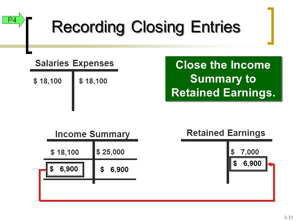$ 18,100 $ 25,000 $ 18,100 $ 7,000 Close the Income Summary to Retained Earnings.