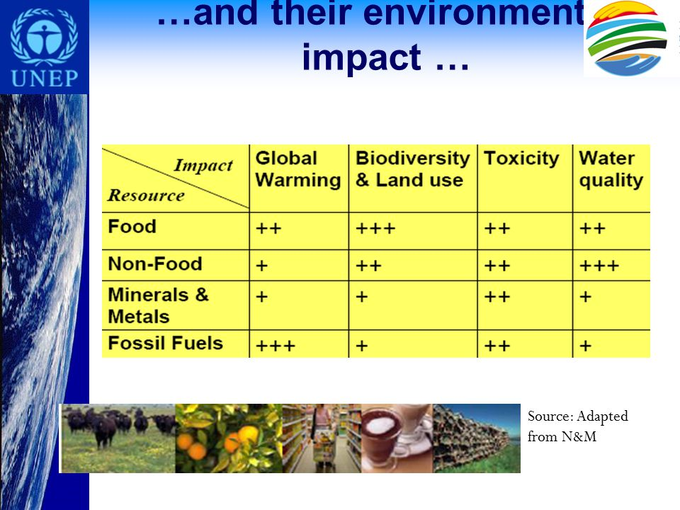 …and their environmental impact … Source: Adapted from N&M