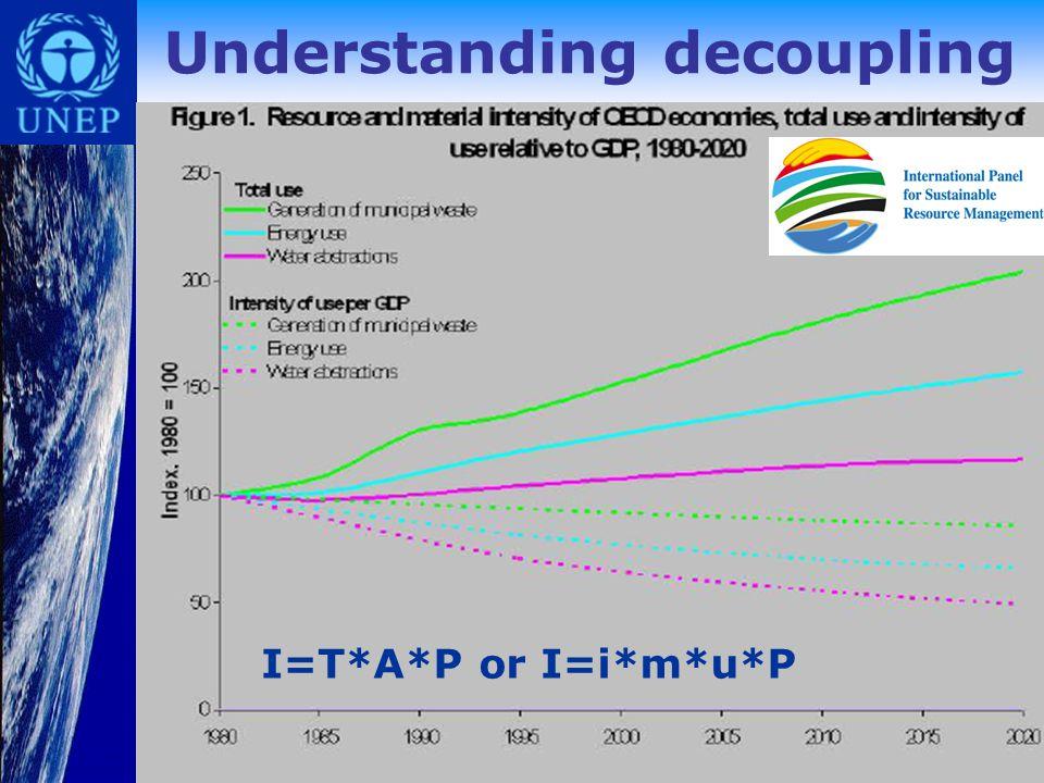 Understanding decoupling I=T*A*P or I=i*m*u*P
