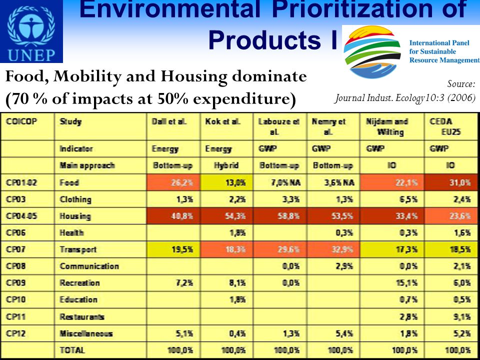 Environmental Prioritization of Products I Food, Mobility and Housing dominate (70 % of impacts at 50% expenditure) Source: Journal Indust.