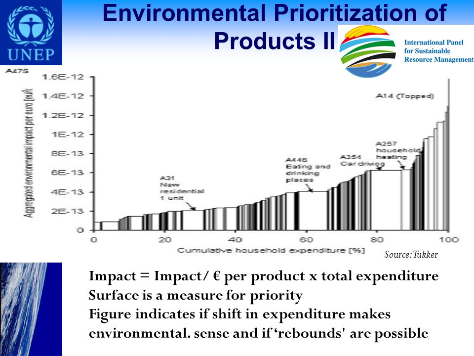 Environmental Prioritization of Products II Impact = Impact/ € per product x total expenditure Surface is a measure for priority Figure indicates if shift in expenditure makes environmental.