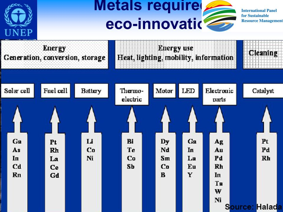 Metals required in eco-innovation