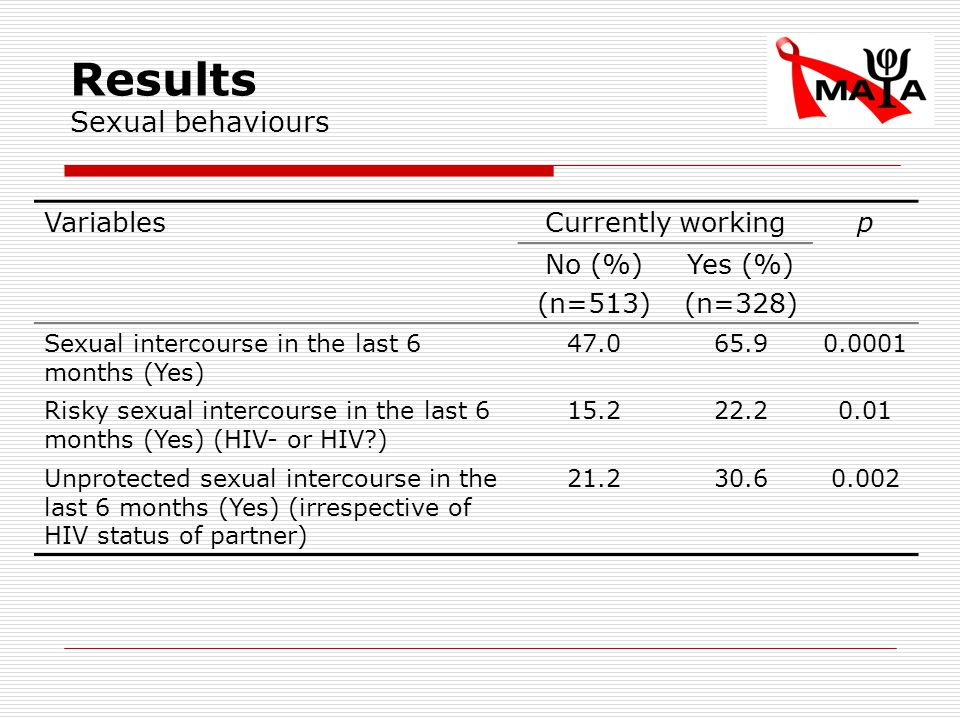 Results Sexual behaviours VariablesCurrently workingp No (%) (n=513) Yes (%) (n=328) Sexual intercourse in the last 6 months (Yes) 47.065.90.0001 Risky sexual intercourse in the last 6 months (Yes) (HIV- or HIV?) 15.222.20.01 Unprotected sexual intercourse in the last 6 months (Yes) (irrespective of HIV status of partner) 21.230.60.002