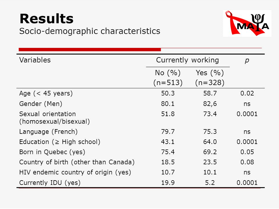 Results Socio-demographic characteristics VariablesCurrently workingp No (%) (n=513) Yes (%) (n=328) Age (< 45 years)50.358.70.02 Gender (Men)80.182,6ns Sexual orientation (homosexual/bisexual) 51.873.40.0001 Language (French)79.775.3ns Education (≥ High school)43.164.00.0001 Born in Quebec (yes)75.469.20.05 Country of birth (other than Canada)18.523.50.08 HIV endemic country of origin (yes)10.710.1ns Currently IDU (yes)19.95.20.0001