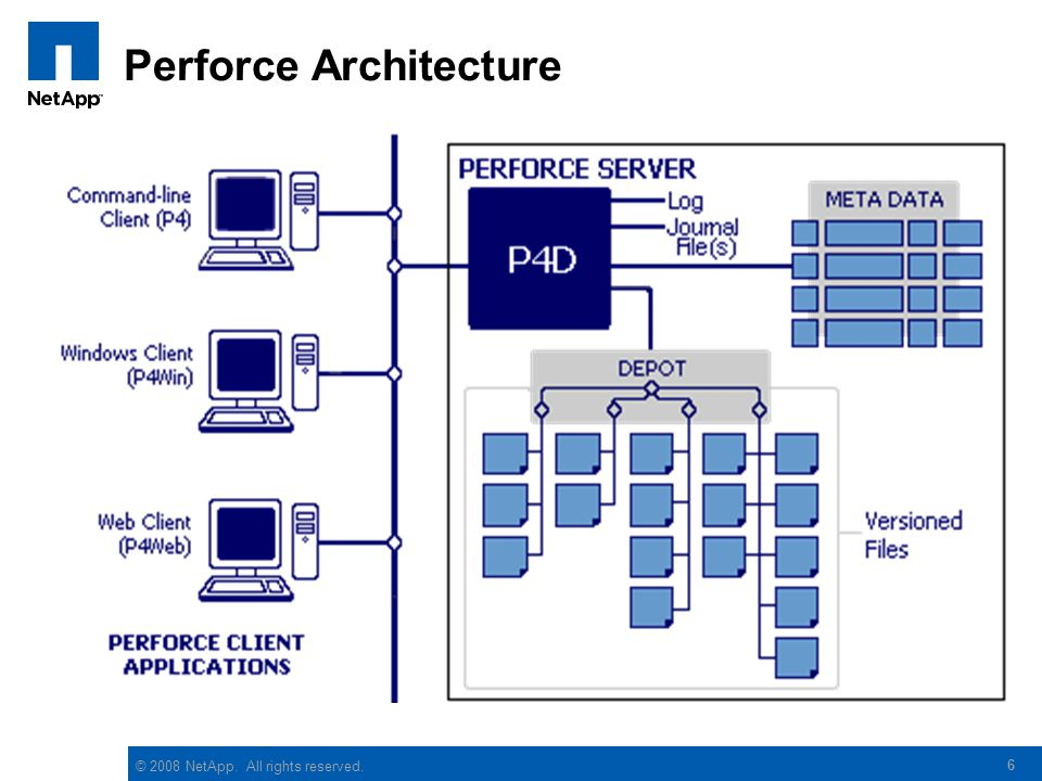 © 2008 NetApp. All rights reserved. 6 Perforce Architecture