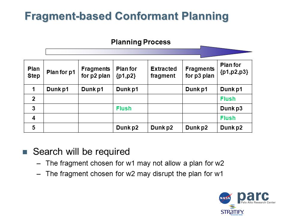 Fragment-based Conformant Planning Plan Step Plan for p1 Fragments for p2 plan Plan for {p1,p2} Extracted fragment Fragments for p3 plan Plan for {p1,p2,p3} 1Dunk p1 2Flush 3 Dunk p3 4Flush 5Dunk p2 Planning Process Search will be required –The fragment chosen for w1 may not allow a plan for w2 –The fragment chosen for w2 may disrupt the plan for w1