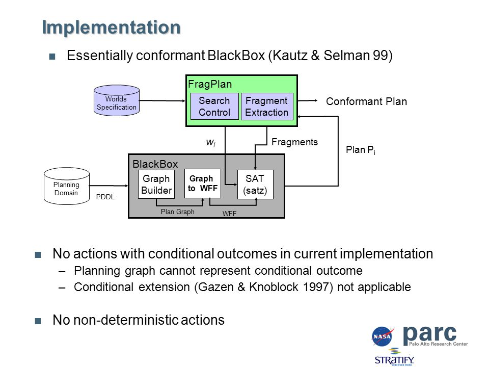 Implementation No actions with conditional outcomes in current implementation –Planning graph cannot represent conditional outcome –Conditional extension (Gazen & Knoblock 1997) not applicable No non-deterministic actions Essentially conformant BlackBox (Kautz & Selman 99) Graph Builder Graph to WFF SAT (satz) WFF Plan Graph BlackBox Planning Domain Plan P i Fragments wiwi PDDL Worlds Specification Fragment Extraction Search Control FragPlan Conformant Plan