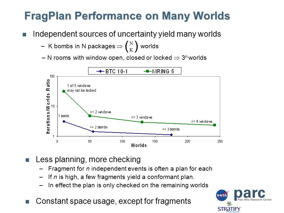 FragPlan Performance on Many Worlds Independent sources of uncertainty yield many worlds Less planning, more checking –Fragment for n independent events is often a plan for each –If n is high, a few fragments yield a conformant plan.