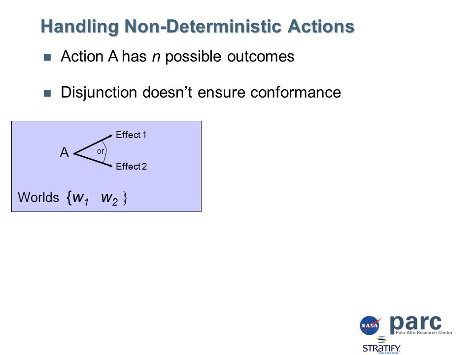 Handling Non-Deterministic Actions Action A has n possible outcomes Disjunction doesn't ensure conformance A Effect 1 Effect 2 or Worlds {w 1 w 2 }