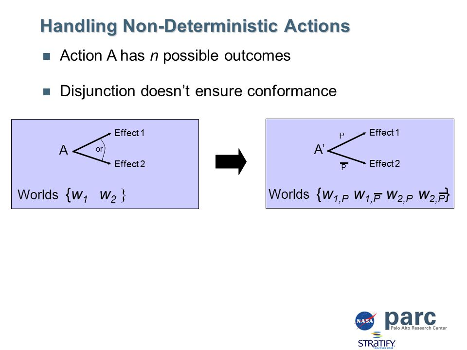 Handling Non-Deterministic Actions Action A has n possible outcomes Disjunction doesn't ensure conformance A Effect 1 Effect 2 or Worlds {w 1 w 2 } Worlds {w 1,P w 1,P w 2,P w 2,P } A' Effect 1 Effect 2 P P