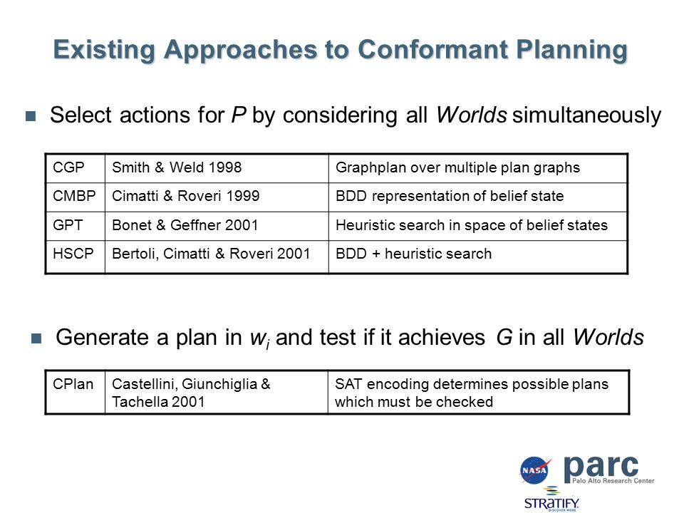 Existing Approaches to Conformant Planning Generate a plan in w i and test if it achieves G in all Worlds CGPSmith & Weld 1998Graphplan over multiple plan graphs CMBPCimatti & Roveri 1999BDD representation of belief state GPTBonet & Geffner 2001Heuristic search in space of belief states HSCPBertoli, Cimatti & Roveri 2001BDD + heuristic search CPlanCastellini, Giunchiglia & Tachella 2001 SAT encoding determines possible plans which must be checked Select actions for P by considering all Worlds simultaneously