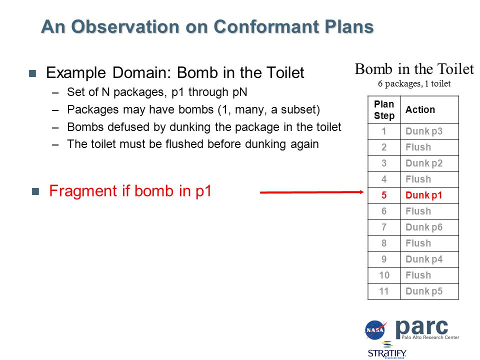 An Observation on Conformant Plans Example Domain: Bomb in the Toilet –Set of N packages, p1 through pN –Packages may have bombs (1, many, a subset) –Bombs defused by dunking the package in the toilet –The toilet must be flushed before dunking again Plan Step Action 1Dunk p3 2Flush 3Dunk p2 4Flush 5Dunk p1 6Flush 7Dunk p6 8Flush 9Dunk p4 10Flush 11Dunk p5 Bomb in the Toilet 6 packages, 1 toilet Fragment if bomb in p1
