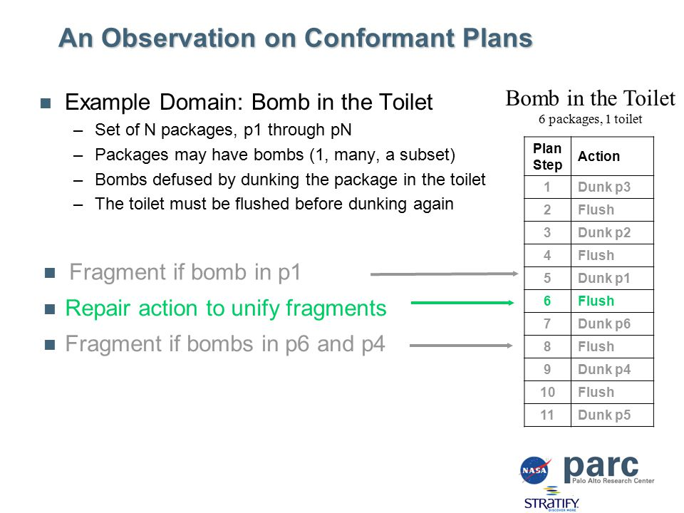 An Observation on Conformant Plans Example Domain: Bomb in the Toilet –Set of N packages, p1 through pN –Packages may have bombs (1, many, a subset) –Bombs defused by dunking the package in the toilet –The toilet must be flushed before dunking again Plan Step Action 1Dunk p3 2Flush 3Dunk p2 4Flush 5Dunk p1 6Flush 7Dunk p6 8Flush 9Dunk p4 10Flush 11Dunk p5 Bomb in the Toilet 6 packages, 1 toilet Fragment if bombs in p6 and p4 Fragment if bomb in p1 Repair action to unify fragments