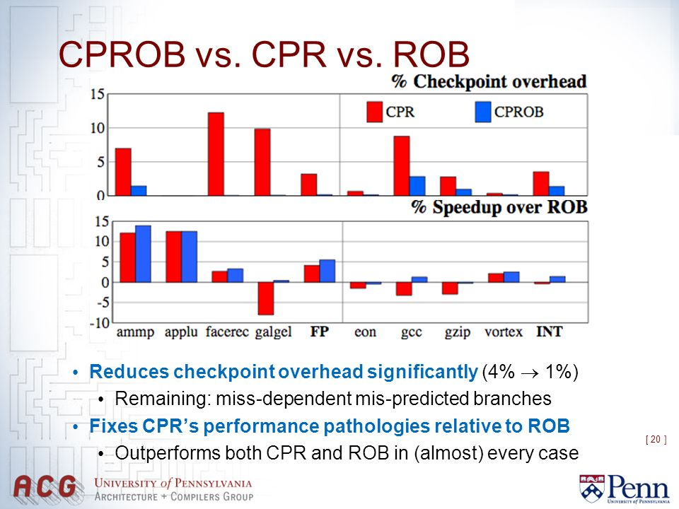 [ 20 ] CPROB vs. CPR vs. ROB Reduces checkpoint overhead significantly (4%  1%) Remaining: miss-dependent mis-predicted branches Fixes CPR's performa