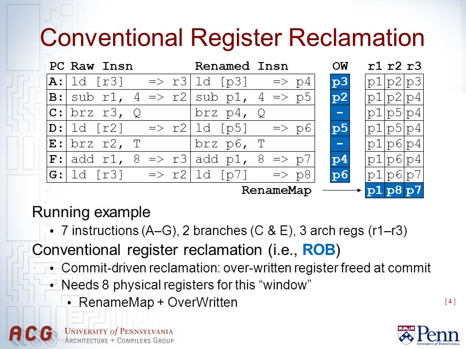 [ 4 ] Conventional Register Reclamation Running example 7 instructions (A–G), 2 branches (C & E), 3 arch regs (r1–r3) Conventional register reclamatio