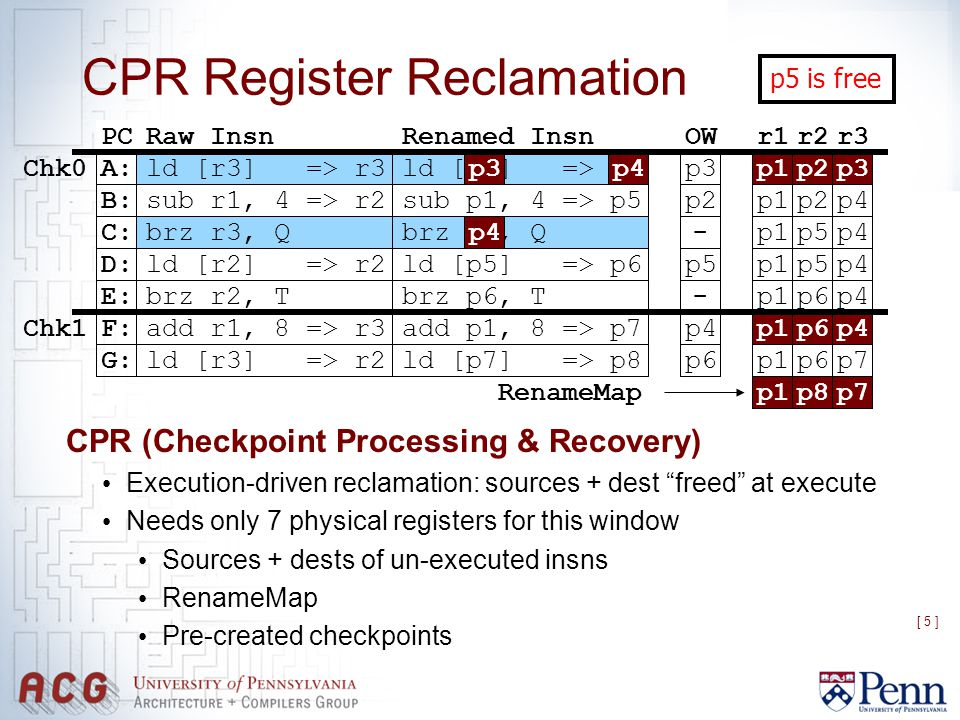 [ 6 ] CPR Checkpoint Overhead What if branch C mis-predicts.