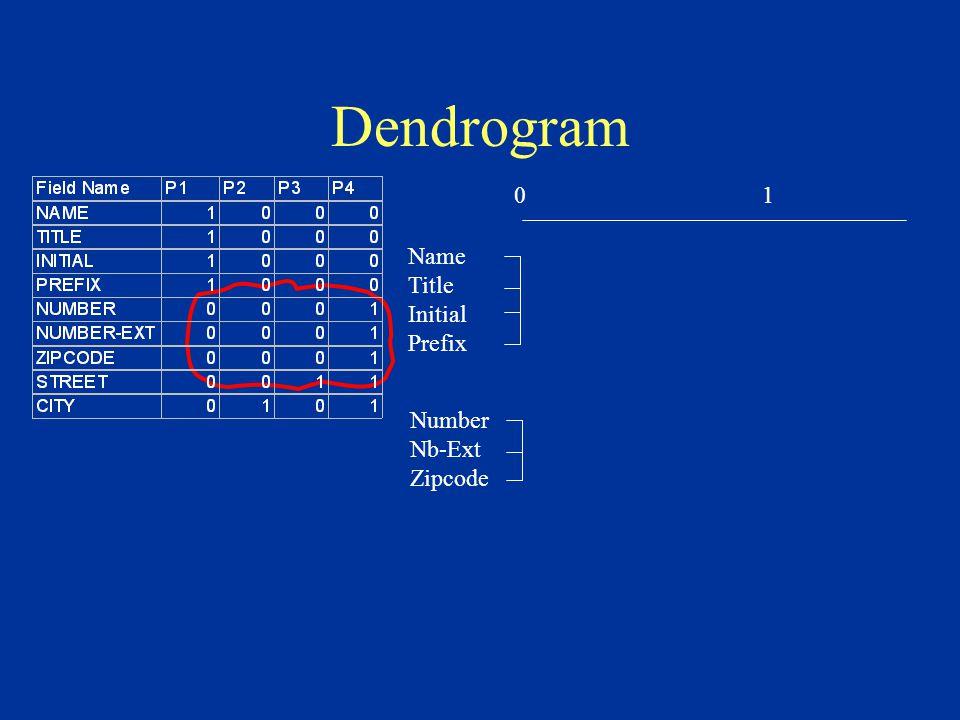 Dendrogram 01 Name Title Initial Prefix