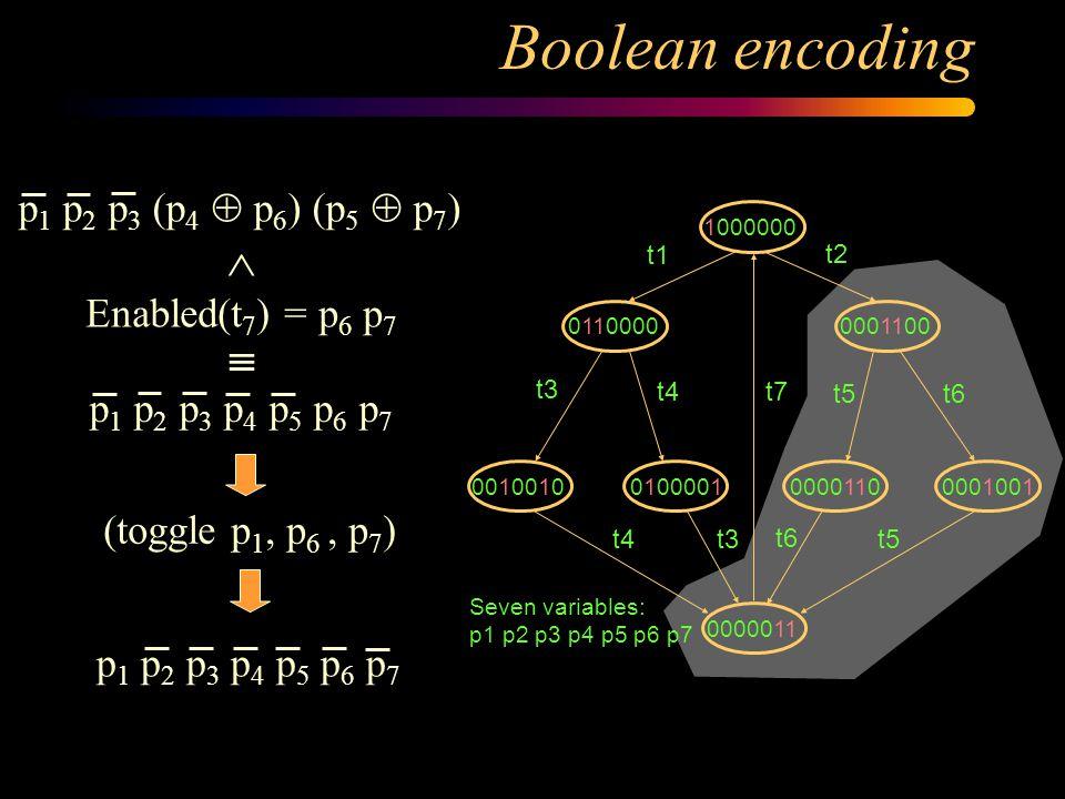 Boolean encoding p1 p6 p7 p5 p3 t2 t5 t6 t1 t4 t3 t7 p2 p4 0110000 t1 0001100 t2 t3t5 t6 1000000 t5 0000110 t6 0001001 t4 0000011 t3 0010010 t4 0100001 t7 Seven variables: p1 p2 p3 p4 p5 p6 p7