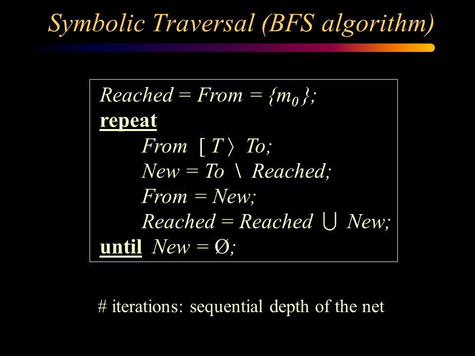 Boolean encoding 0110000 t1 0001100 t2 t3t5 t6 1000000 t5 0000110 t6 0001001 t4 0000011 t3 0010010 t4 0100001 t7 Seven variables: p1 p2 p3 p4 p5 p6 p7 p 1 p 2 p 3 (p 4  p 6 ) (p 5  p 7 ) Enabled(t 7 ) = p 6 p 7  p 1 p 2 p 3 p 4 p 5 p 6 p 7  (toggle p 1, p 6, p 7 ) p 1 p 2 p 3 p 4 p 5 p 6 p 7