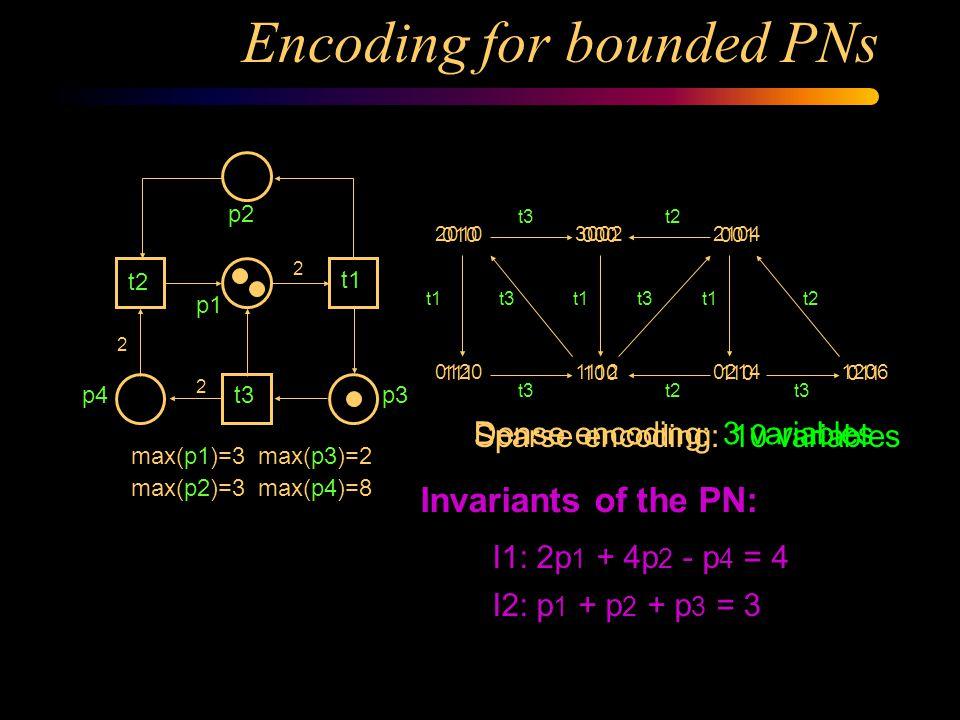 Encoding for safe PNs p1 p6 p7 p5 p3 t2 t5 t6 t1 t4 t3 t7 p2 p4 Four variables: v 1 v 2 v 3 v 4 10 - - - - 10 01 - - 0000 - - 01 - - 11 11 - - 10100101 0000 11010111 1111 1110 1011 t1 t2 t3t5 t6 t5t6 t4 t3 t4t7