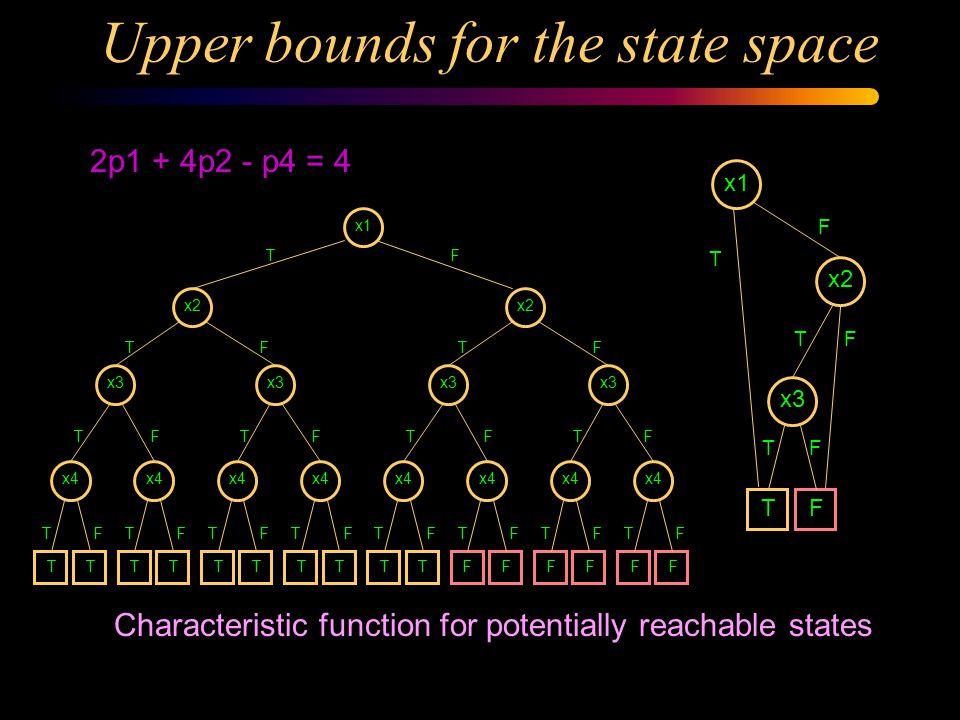 Encoding for bounded PNs x1 x2 x3 0 TF FTFT T 0 F 0 T 1 F 1 T 2 F 2 T 3 F 12312010 p1 p2 2p1 + 4p2 - p4 = 4p3 = 3 - p1 - p2 x1 x2 x3 2 TF FTFT T 1 F 0 T 1 F 0 T 1 F 0 T 0 F p3