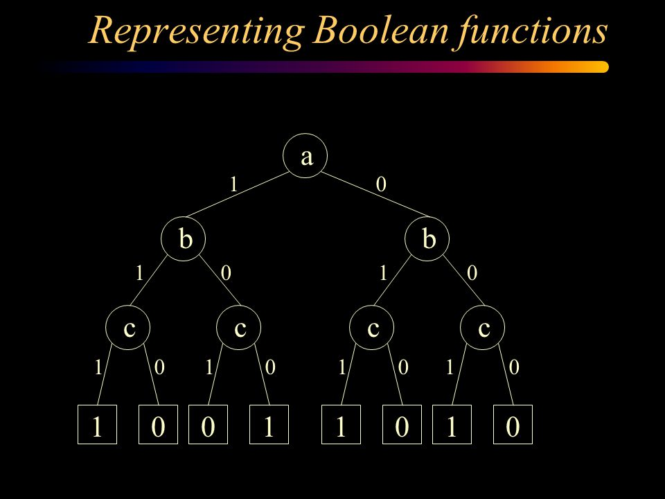 Representing Boolean functions a b c b ccc 10011010 1 1 1111 1 0 0 0000 0