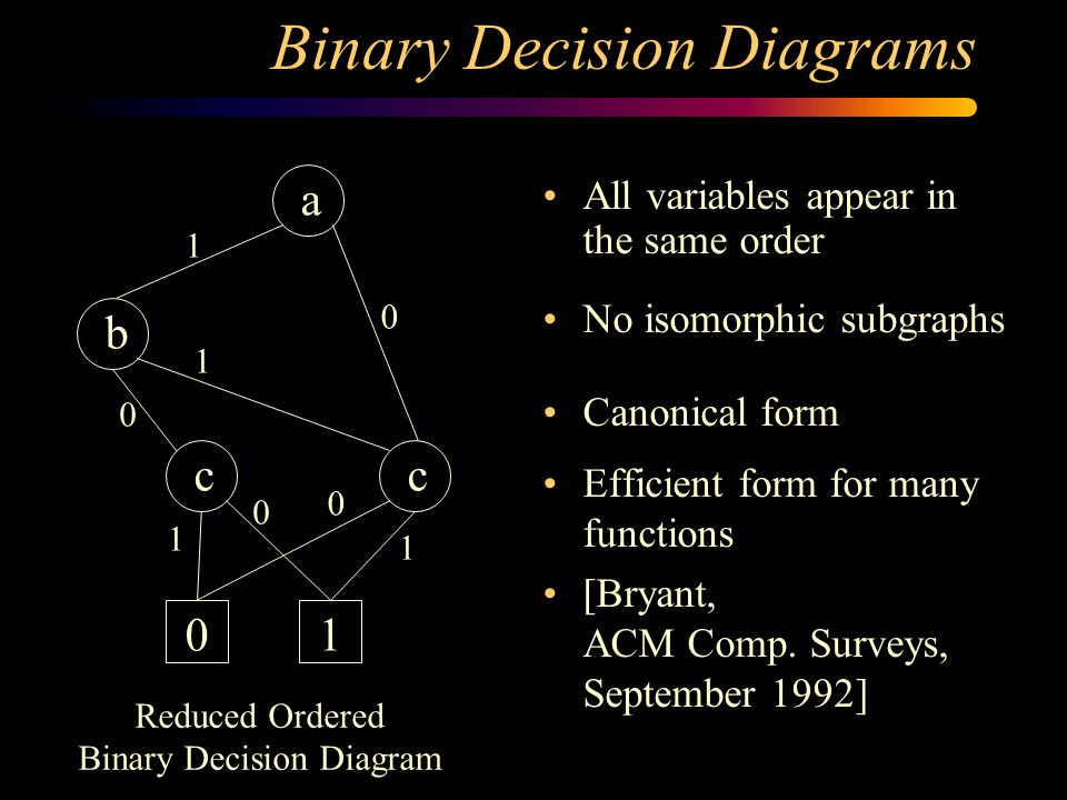 Binary Decision Diagrams a b cc 01 1 1 1 1 0 0 0 0 Reduced Ordered Binary Decision Diagram All variables appear in the same order No isomorphic subgraphs Canonical form Efficient form for many functions [Bryant, ACM Comp.