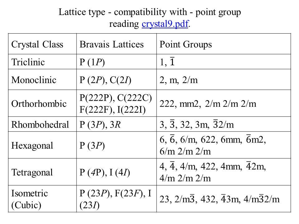 Crystal ClassBravais LatticesPoint Groups TriclinicP (1P) MonoclinicP (2P), C(2I)2, m, 2/m Orthorhombic P(222P), C(222C) F(222F), I(222I) 222, mm2, 2/