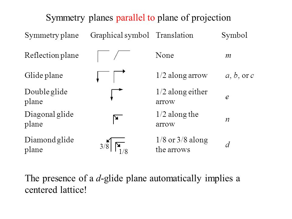 1/8 Symmetry planeGraphical symbolTranslationSymbol Reflection planeNone m Glide plane1/2 along arrow a, b, or c Double glide plane 1/2 along either a