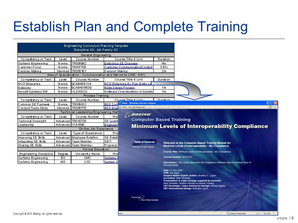 Copyright © 2010 Boeing. All rights reserved. 4/13/2015, | 9 Establish Plan and Complete Training