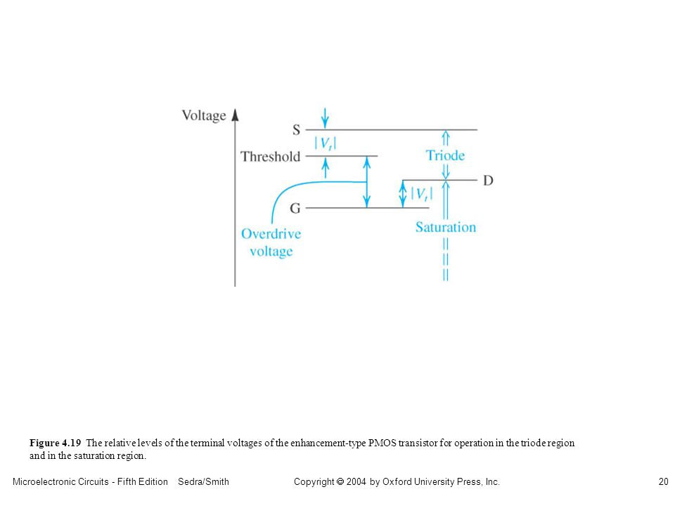 Copyright  2004 by Oxford University Press, Inc. Microelectronic Circuits - Fifth Edition Sedra/Smith20 Figure 4.19 The relative levels of the termin