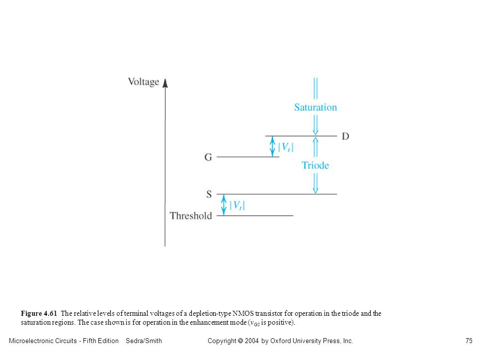 Copyright  2004 by Oxford University Press, Inc. Microelectronic Circuits - Fifth Edition Sedra/Smith75 Figure 4.61 The relative levels of terminal v