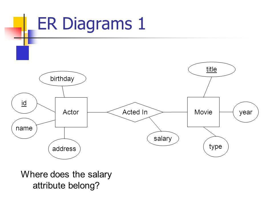 ER Diagrams 1 Where does the salary attribute belong.