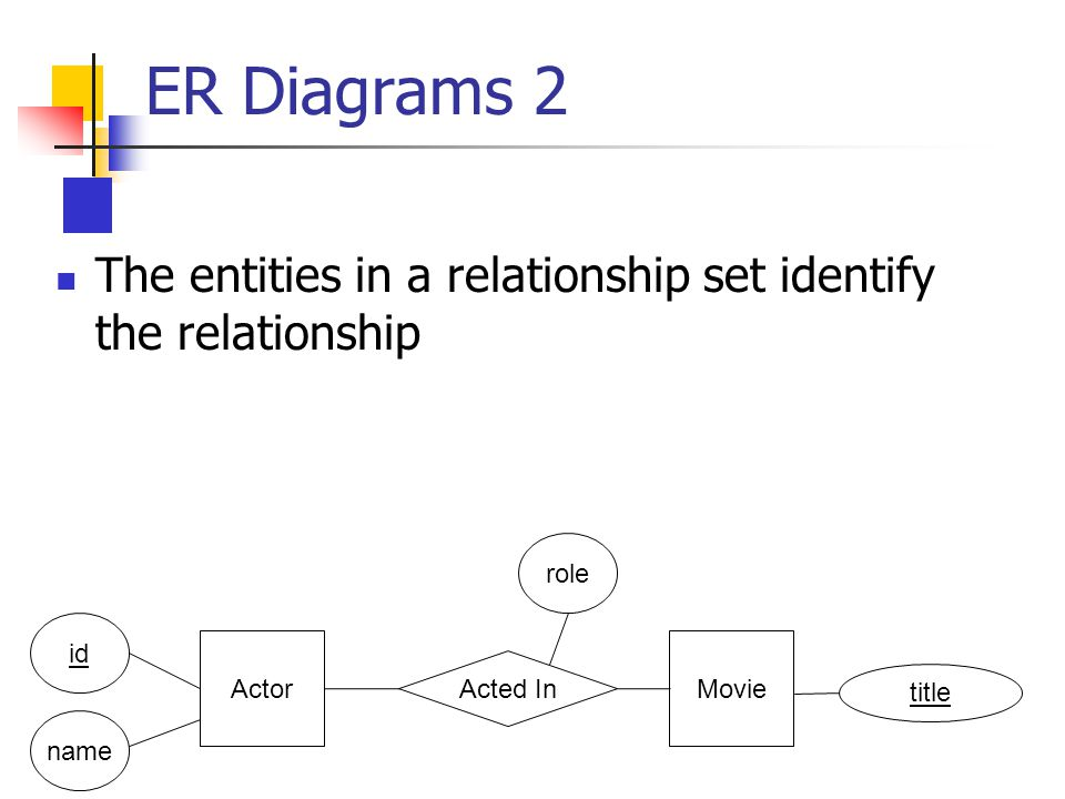 id name Actor Acted In Movie The entities in a relationship set identify the relationship role title ER Diagrams 2