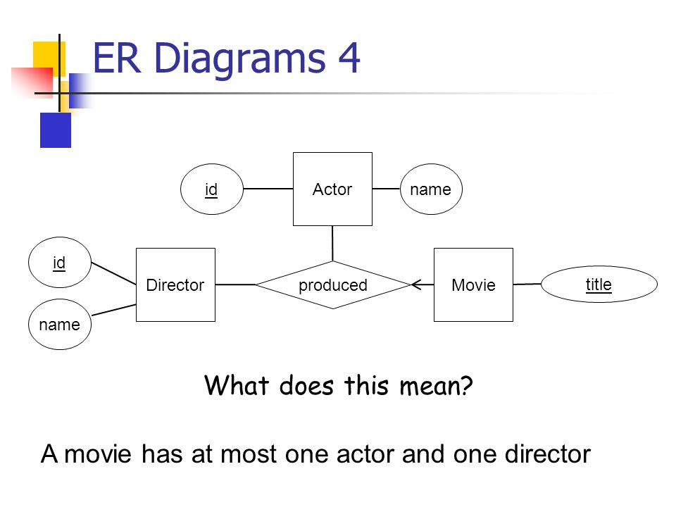 ER Diagrams 4 Director id name produced Movie title Actor idname What does this mean.