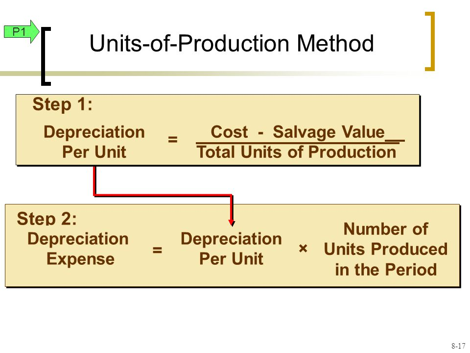 Units-of-Production Method Step 2: Depreciation Expense = Depreciation Per Unit × Number of Units Produced in the Period Depreciation Per Unit = Cost - Salvage Value Total Units of Production Step 1: P1 8-17