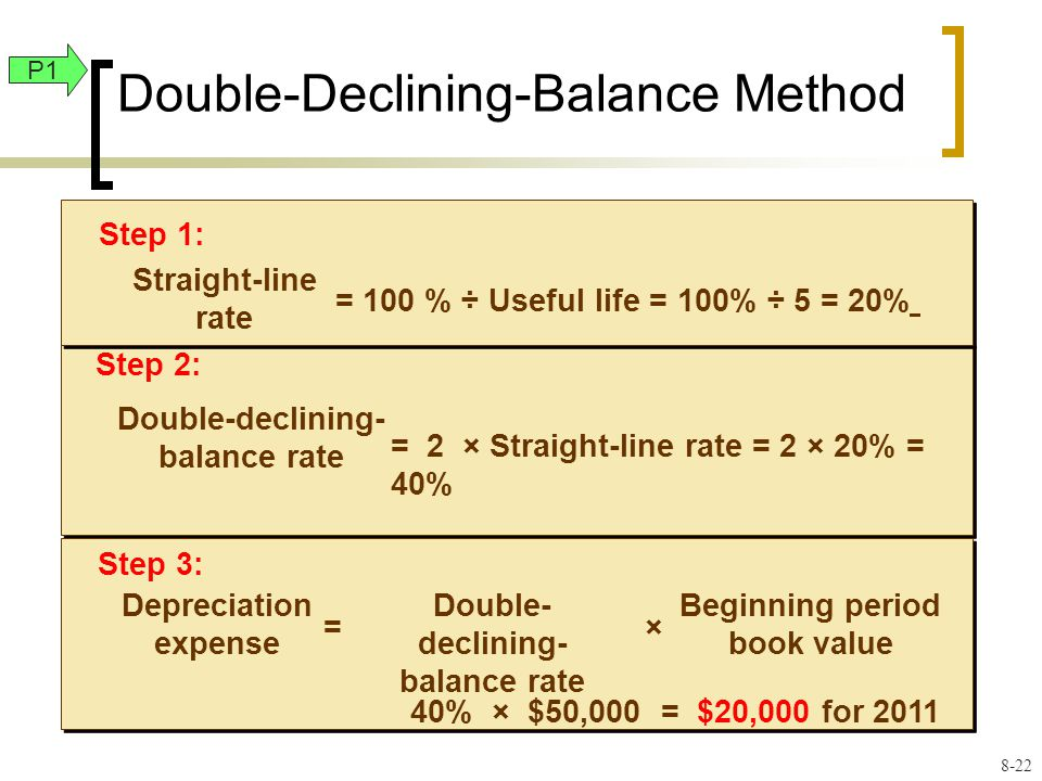 Double-Declining-Balance Method Step 2: Double-declining- balance rate = 2 × Straight-line rate = 2 × 20% = 40% Step 1: Straight-line rate = 100 % ÷ Useful life = 100% ÷ 5 = 20% Step 3: Depreciation expense = Double- declining- balance rate × Beginning period book value 40% × $50,000 = $20,000 for 2011 P1 8-22