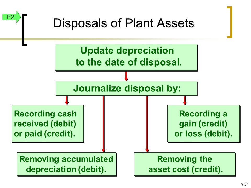 Recording cash received (debit) or paid (credit). Removing accumulated depreciation (debit).