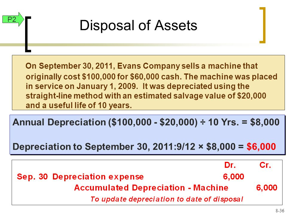 Disposal of Assets Annual Depreciation ($100,000 - $20,000) ÷ 10 Yrs.