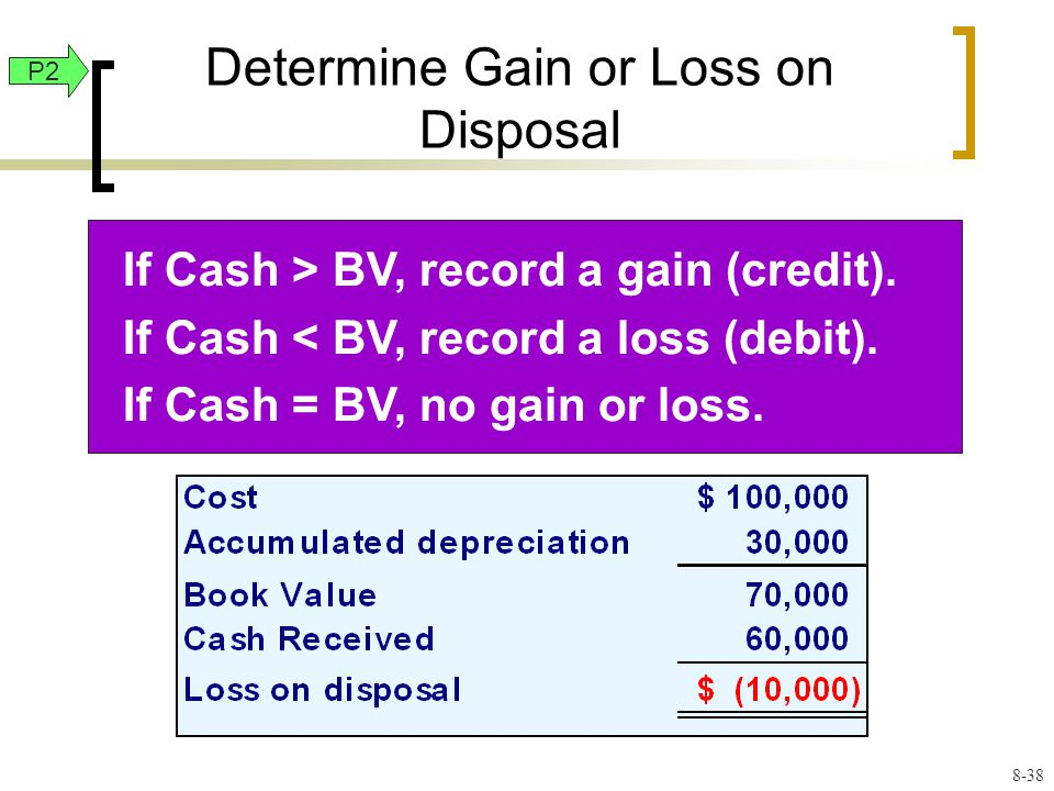 Determine Gain or Loss on Disposal If Cash > BV, record a gain (credit).