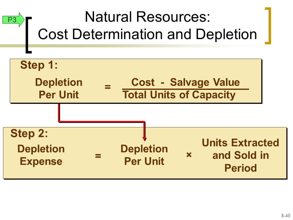 Natural Resources: Cost Determination and Depletion Step 2: Depletion Expense = Depletion Per Unit × Units Extracted and Sold in Period Depletion Per Unit = Cost - Salvage Value Total Units of Capacity Step 1: P3 8-40