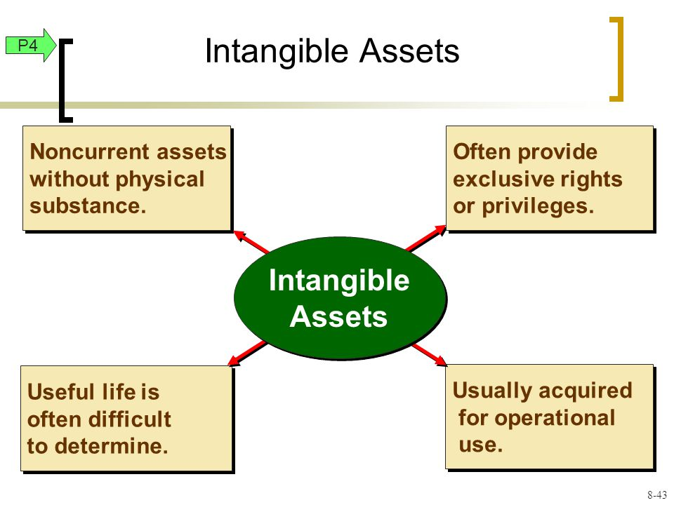Noncurrent assets without physical substance. Useful life is often difficult to determine.