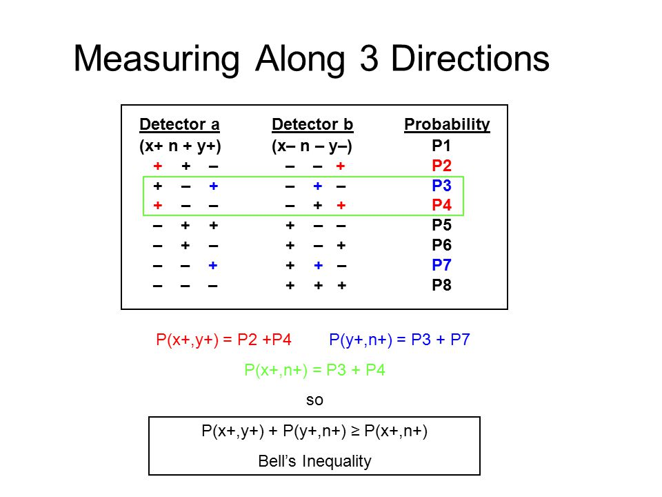 Measuring Along 3 Directions Detector aDetector bProbability (x+ n + y+)(x– n – y–) P1 + + – – – + P2 + – + – + – P3 + – – – + + P4 – + + + – – P5 – + – + – + P6 – – + + + – P7 – – – + + + P8 P(x+,y+) = P2 +P4 P(y+,n+) = P3 + P7 P(x+,n+) = P3 + P4 so P(x+,y+) + P(y+,n+) ≥ P(x+,n+) Bell's Inequality
