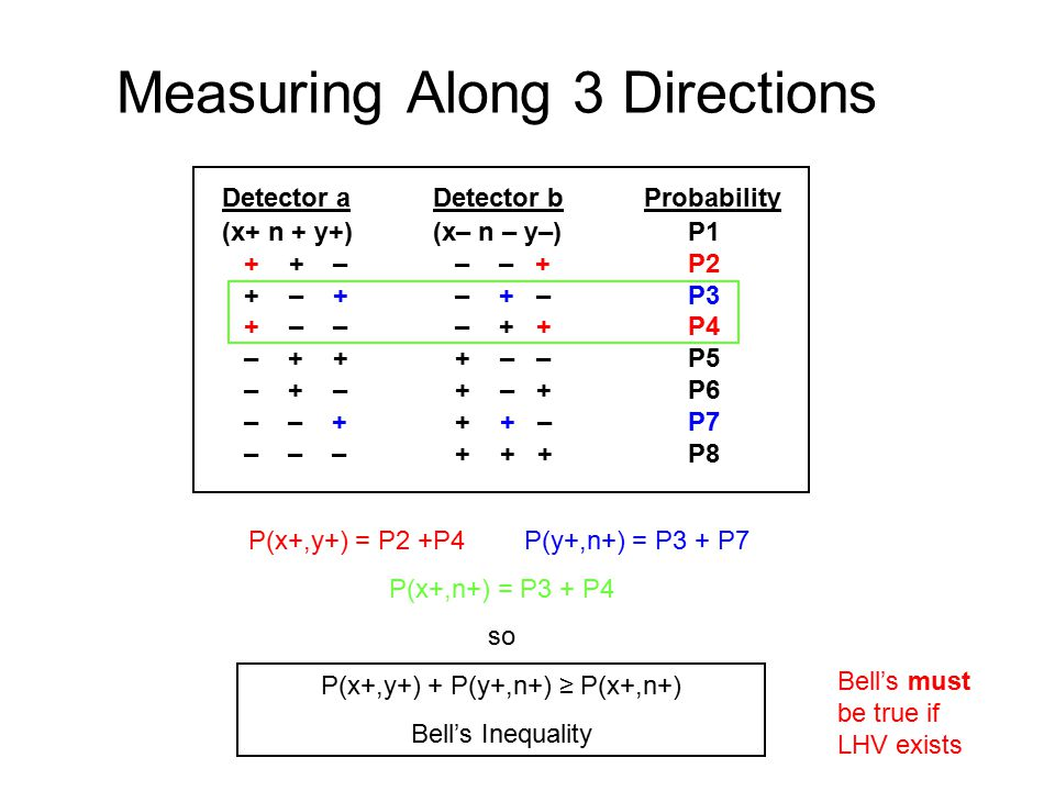 Measuring Along 3 Directions Detector aDetector bProbability (x+ n + y+)(x– n – y–) P1 + + – – – + P2 + – + – + – P3 + – – – + + P4 – + + + – – P5 – + – + – + P6 – – + + + – P7 – – – + + + P8 P(x+,y+) = P2 +P4 P(y+,n+) = P3 + P7 P(x+,n+) = P3 + P4 so P(x+,y+) + P(y+,n+) ≥ P(x+,n+) Bell's Inequality Bell's must be true if LHV exists