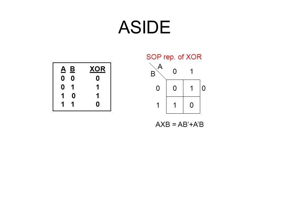 ASIDE A BXOR 0 0 0 0 1 1 10 1 1 1 0 SOP rep. of XOR 0 10 1 01 0 1 A B AXB = AB'+A'B 0