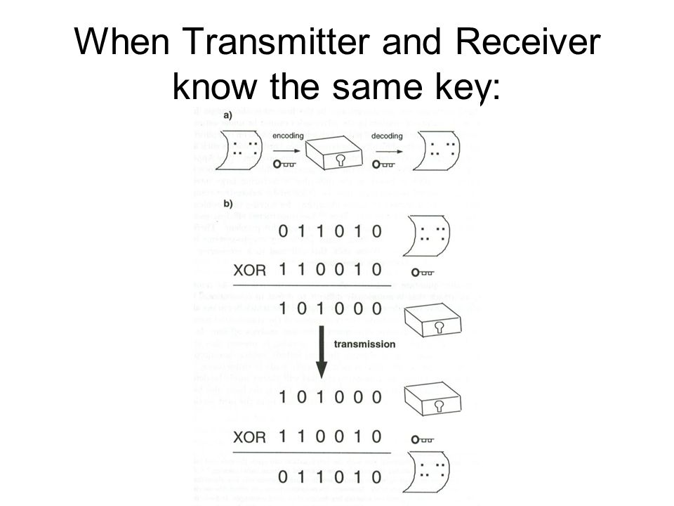 When Transmitter and Receiver know the same key: